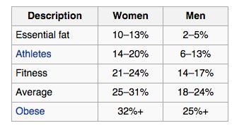 testzsirszazelek-adat