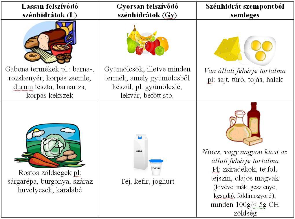 glikemias_index_tablazat
