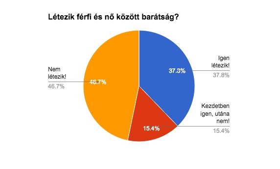 ferfi_no_kozott_baratsag