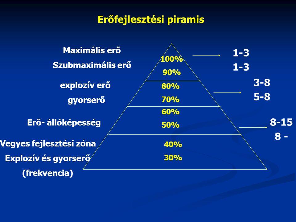 erofeljesztesi_piramis_eronleti_edzeshez