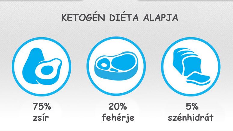 ketogen-dieta-alapja