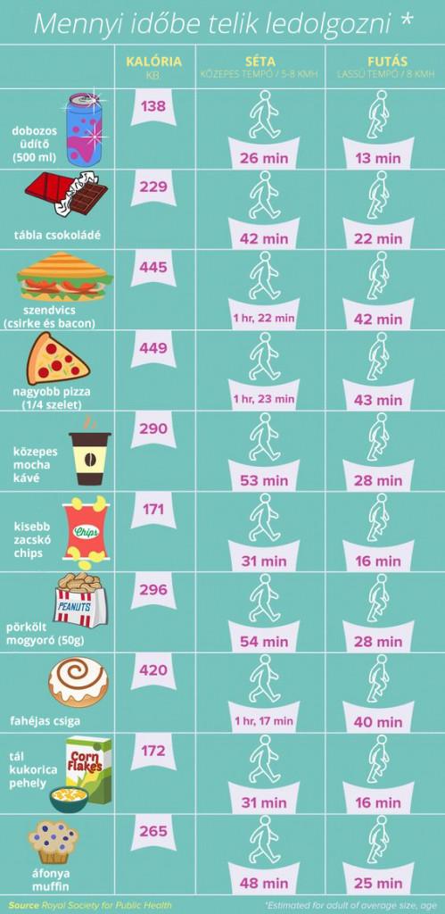 tapertek_kaloria_dieta_zsiregetes