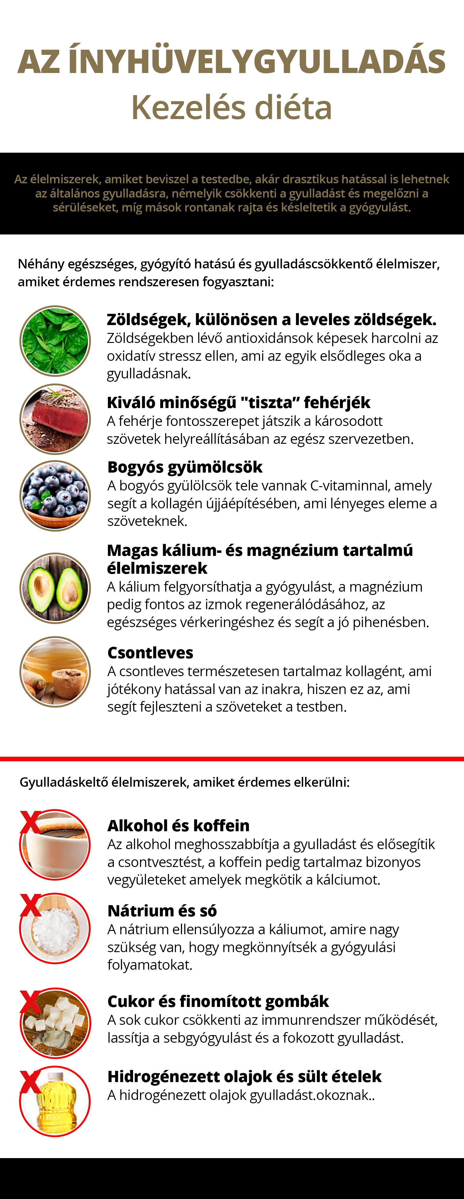 inhuvelygyulladas_dieta_kezeles