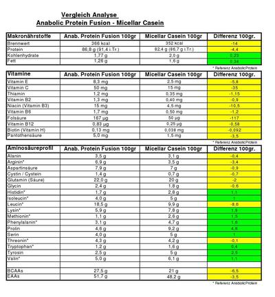 Összehasonlítás: Anabolic Protein Fusion – Micellar Casein